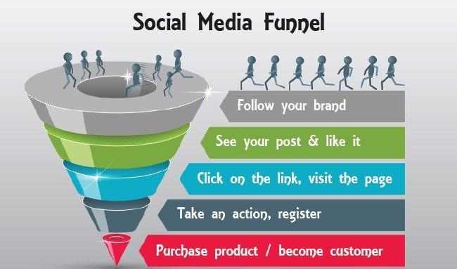 Small business website   Social Media Funnel